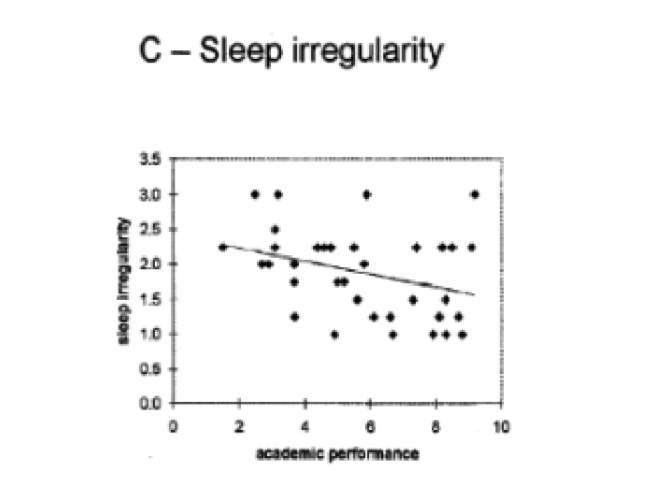 relationship between sleep and productivity