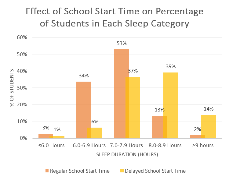 changing school times The latest school to adopt a later start time is the ucl academy in london others are considering following suit  bedtimes and waking times get later.